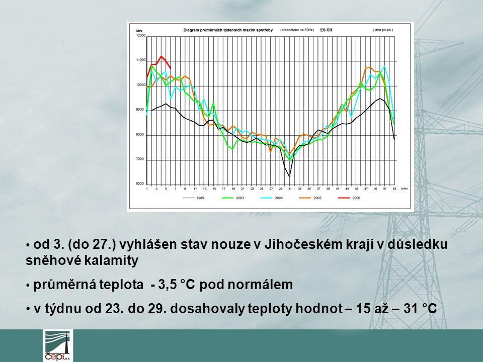 od 3. (do 27.) vyhlášen stav nouze v Jihočeském kraji v důsledku sněhové kalamity průměrná teplota - 3,5 °C pod normálem v týdnu od 23. do 29. dosahov