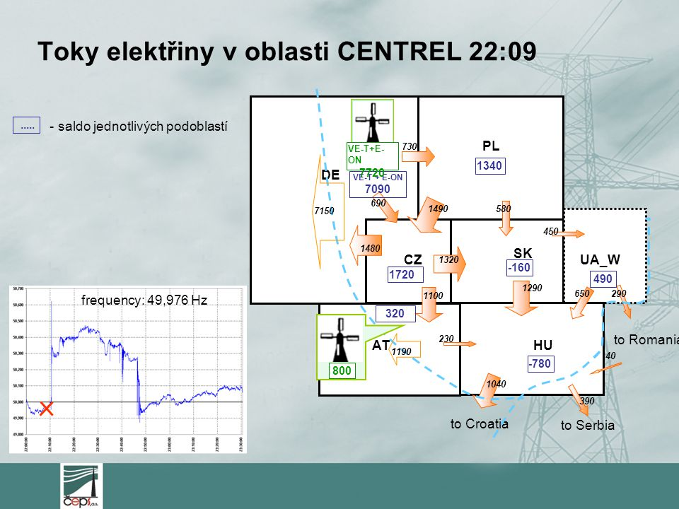 Toky elektřiny v oblasti CENTREL 22:09 frequency: 49,976 Hz to Serbia to Croatia PL CZ SK ATHU UA_W 450 1490 1480 580 1290 1320 1100 230 650290 40 390