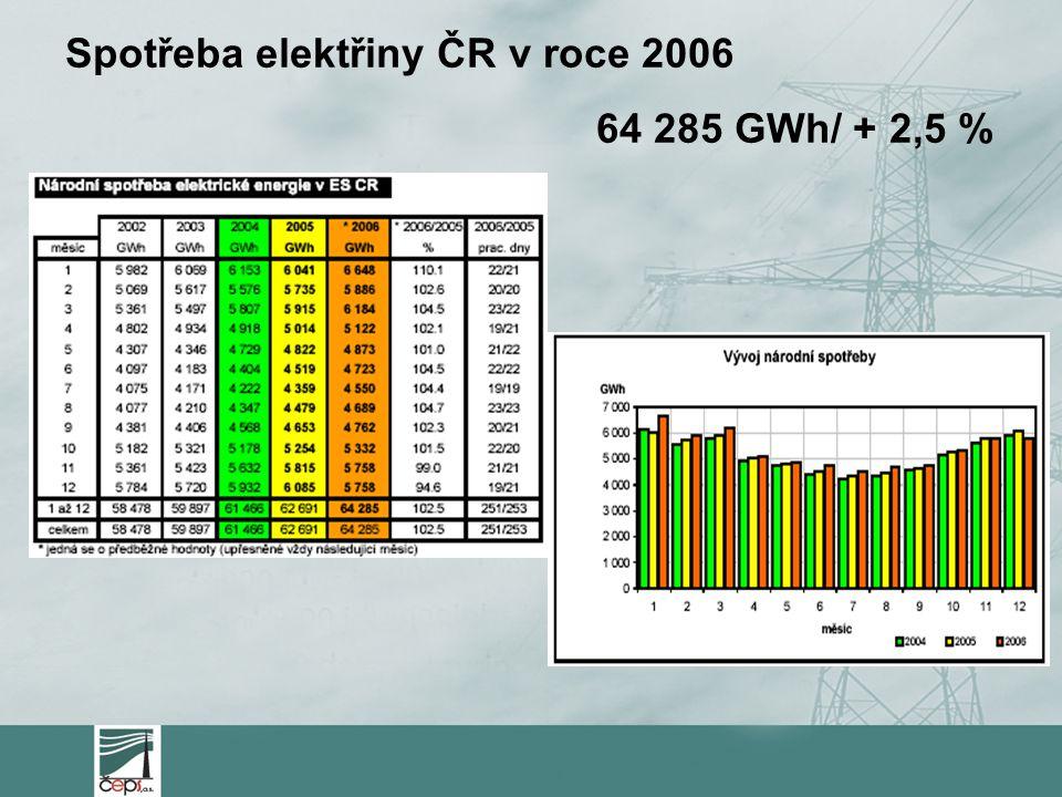Spotřeba elektřiny ČR v roce 2006 64 285 GWh/ + 2,5 %