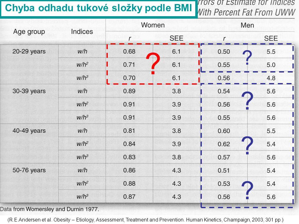 (R.E.Andersen et al. Obesity – Etiology, Assessment, Treatment and Prevention. Human Kinetics, Champaign, 2003, 301 pp.) ? ? ?????? Chyba odhadu tukov