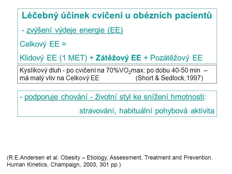 Léčebný účinek cvičení u obézních pacientů - zvýšení výdeje energie (EE) Celkový EE = Klidový EE (1 MET) + Zátěžový EE + Pozátěžový EE Kyslíkový dluh - po cvičení na 70%VO 2 max: po dobu 40-50 min – má malý vliv na Celkový EE(Short & Sedlock,1997) - podporuje chování - životní styl ke snížení hmotnosti: stravování, habituální pohybová aktivita (R.E.Andersen et al.
