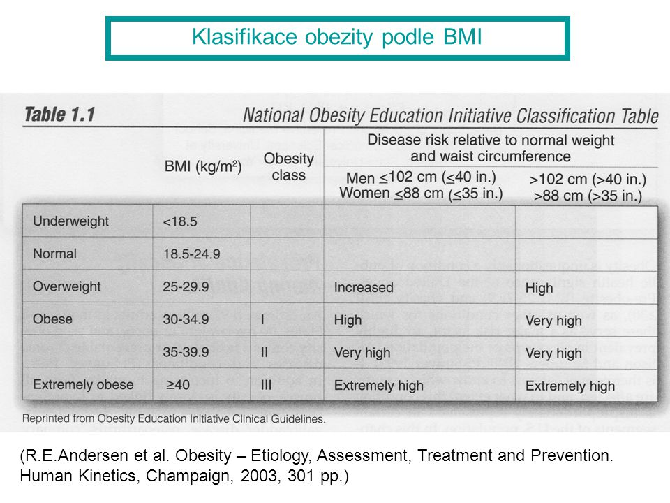 (R.E.Andersen et al. Obesity – Etiology, Assessment, Treatment and Prevention.
