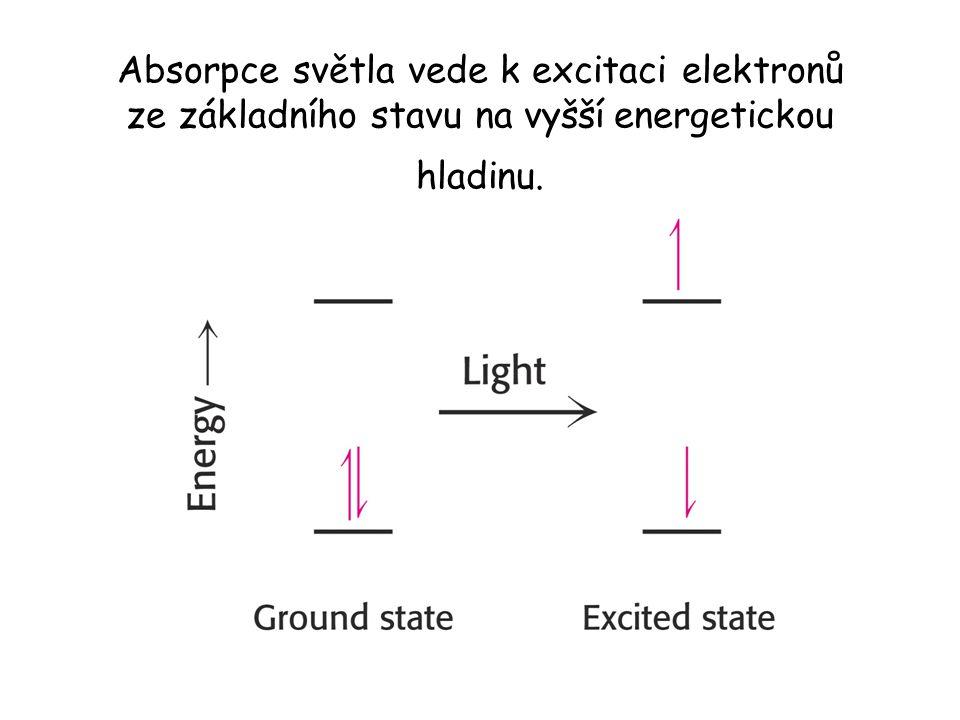 Absorpce světla vede k excitaci elektronů ze základního stavu na vyšší energetickou hladinu.