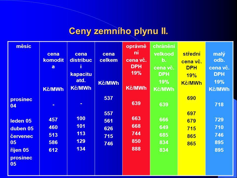 11 Ceny zemního plynu II.
