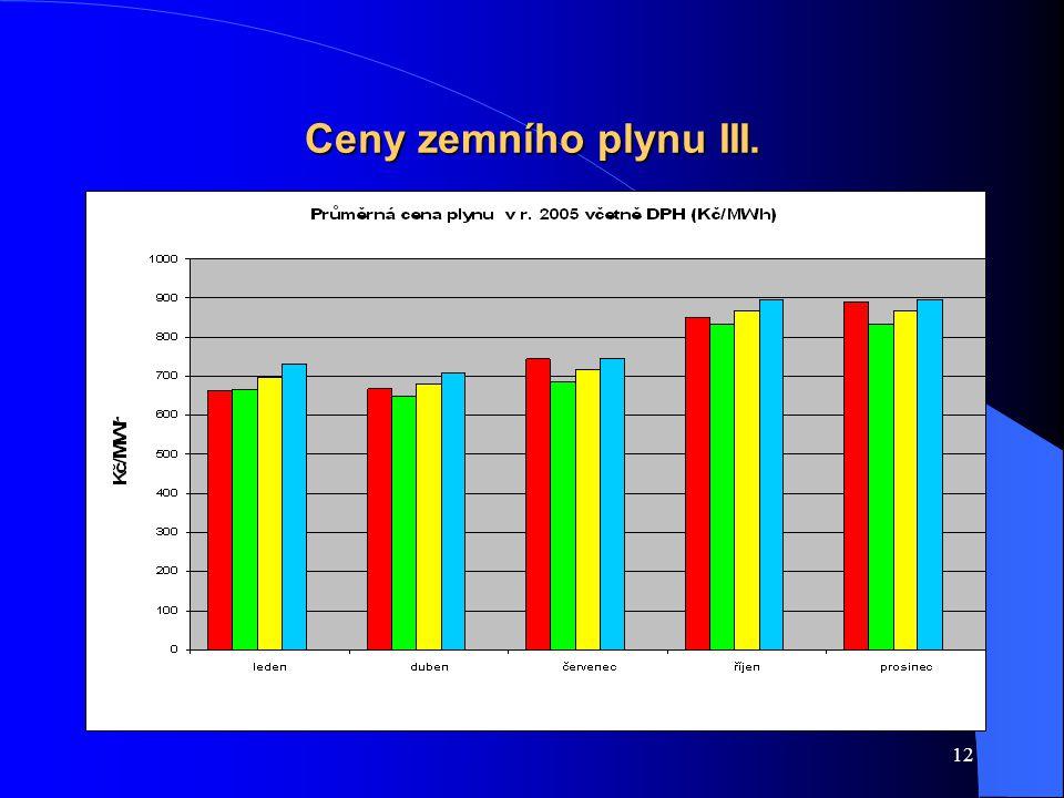 12 Ceny zemního plynu III.