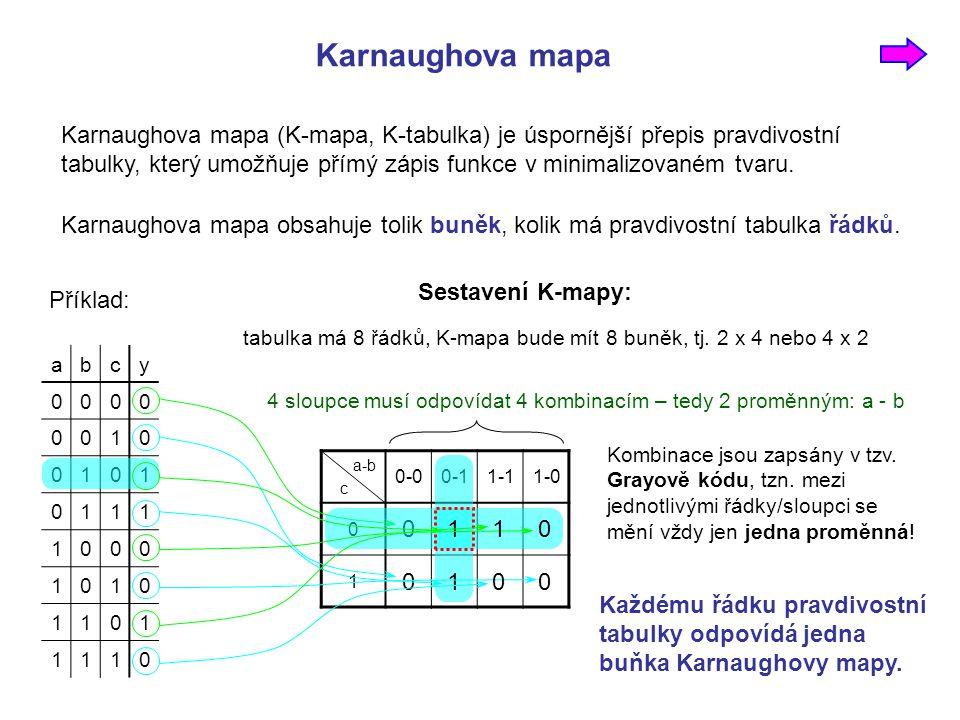 Karnaughova mapa abcy 0000 0010 0101 0111 1000 1010 1101 1110 Karnaughova mapa (K-mapa, K-tabulka) je úspornější přepis pravdivostní tabulky, který umožňuje přímý zápis funkce v minimalizovaném tvaru.