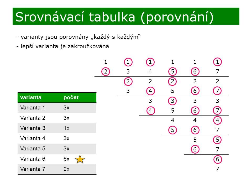 "111111 234567 22222 34567 3333 4567 444 567 55 67 6 7 Srovnávací tabulka (porovnání) - varianty jsou porovnány ""každý s každým - lepší varianta je zakroužkována variantapočet Varianta 13x Varianta 23x Varianta 31x Varianta 43x Varianta 53x Varianta 66x Varianta 72x"