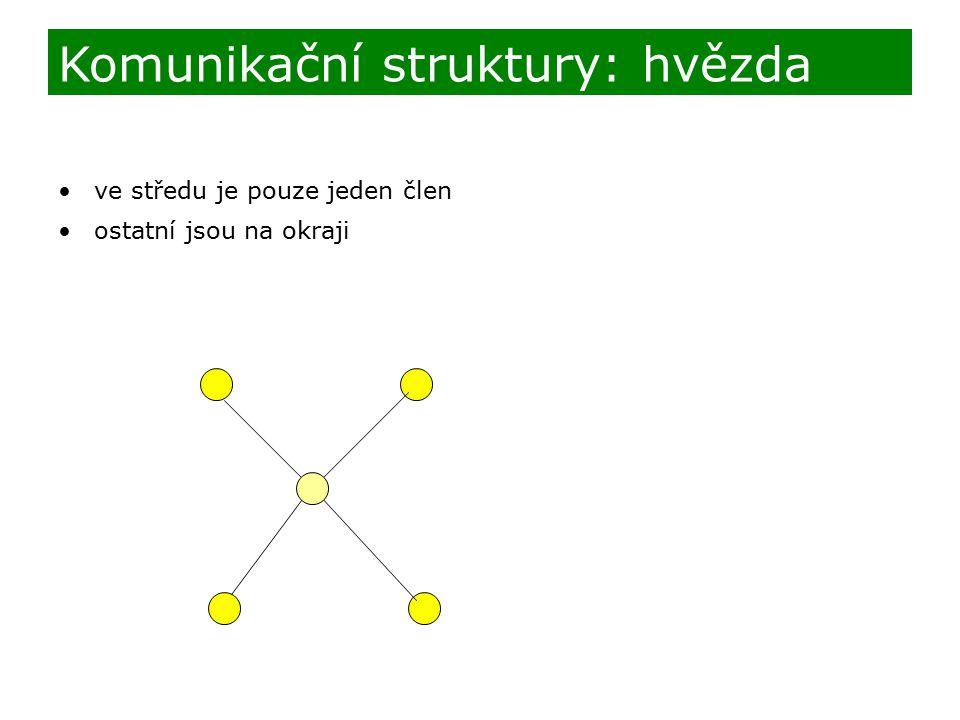 ve středu je pouze jeden člen ostatní jsou na okraji Komunikační struktury: hvězda
