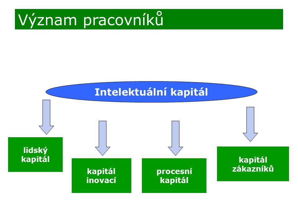Intelektuální kapitál lidský kapitál inovací procesní kapitál zákazníků Význam pracovníků