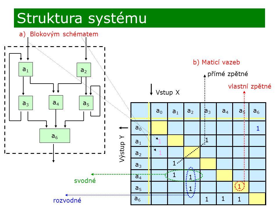 a) Blokovým schématem Struktura systému