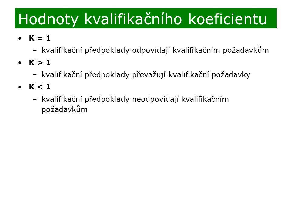 K = 1 –kvalifikační předpoklady odpovídají kvalifikačním požadavkům K > 1 –kvalifikační předpoklady převažují kvalifikační požadavky K < 1 –kvalifikač