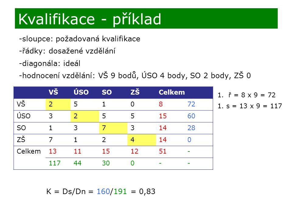 -sloupce: požadovaná kvalifikace -řádky: dosažené vzdělání -diagonála: ideál -hodnocení vzdělání: VŠ 9 bodů, ÚSO 4 body, SO 2 body, ZŠ 0 Kvalifikace - příklad VŠÚSOSOZŠCelkem VŠ2510872 ÚSO32551560 SO13731428 ZŠ7124140 Celkem1311151251- 11744300-- 1.ř = 8 x 9 = 72 1.