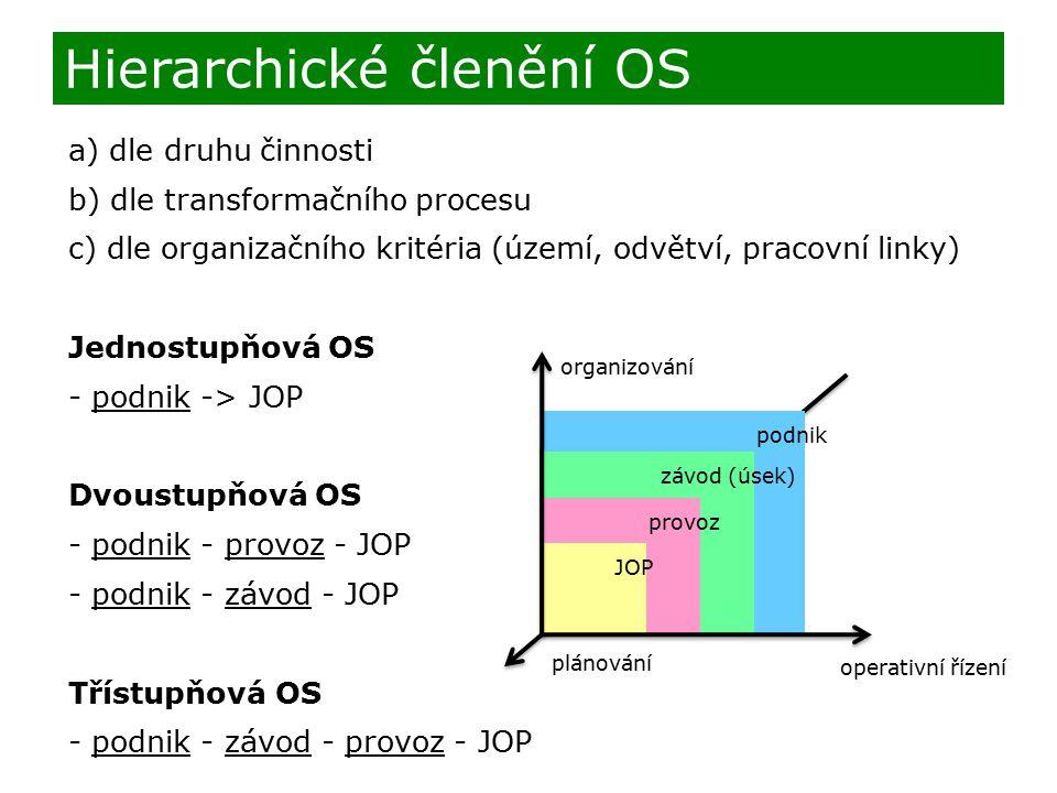 a) dle druhu činnosti b) dle transformačního procesu c) dle organizačního kritéria (území, odvětví, pracovní linky) Jednostupňová OS - podnik -> JOP Dvoustupňová OS - podnik - provoz - JOP - podnik - závod - JOP Třístupňová OS - podnik - závod - provoz - JOP Hierarchické členění OS podnik závod (úsek) provoz JOP organizování operativní řízení plánování