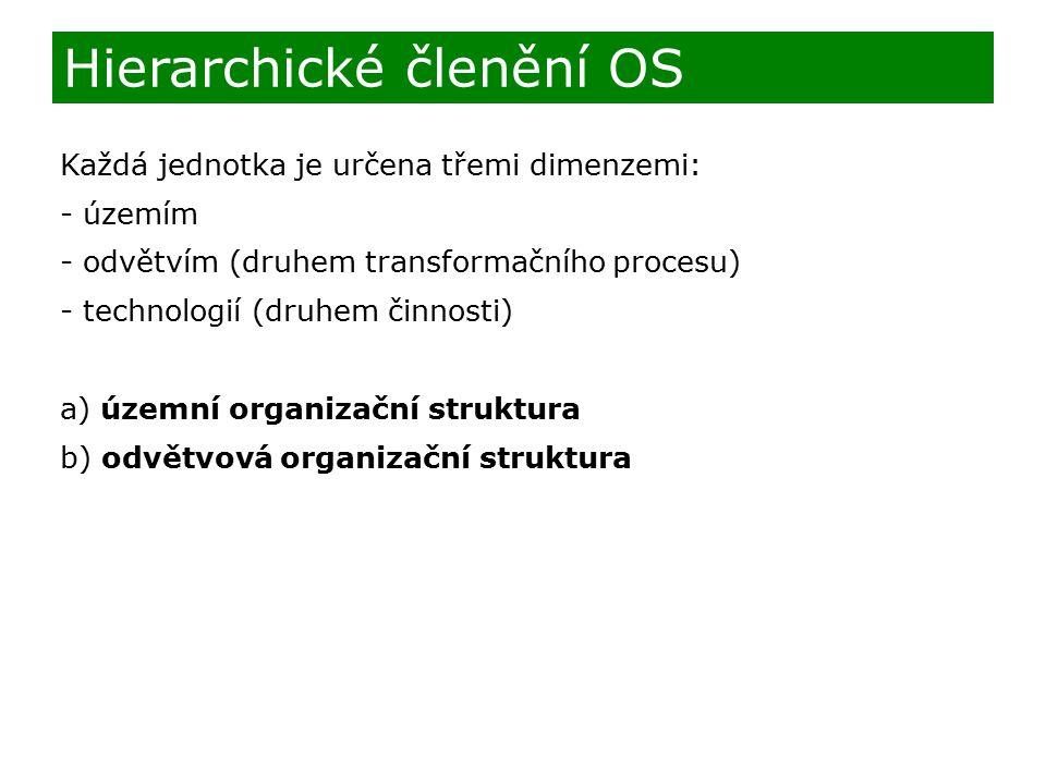 Každá jednotka je určena třemi dimenzemi: - územím - odvětvím (druhem transformačního procesu) - technologií (druhem činnosti) a) územní organizační struktura b) odvětvová organizační struktura Hierarchické členění OS