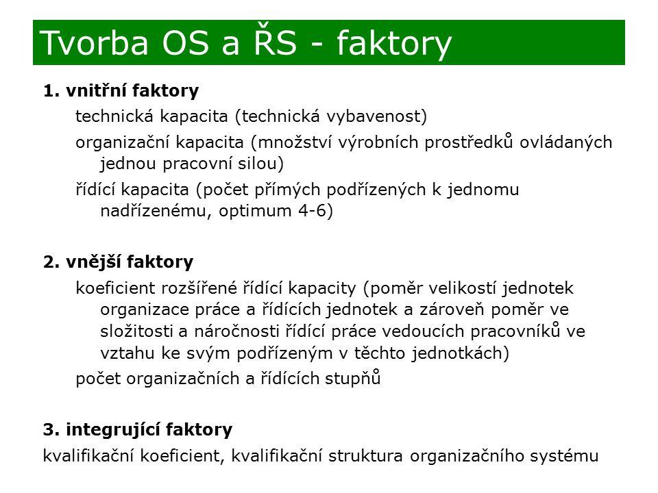 1. vnitřní faktory technická kapacita (technická vybavenost) organizační kapacita (množství výrobních prostředků ovládaných jednou pracovní silou) říd