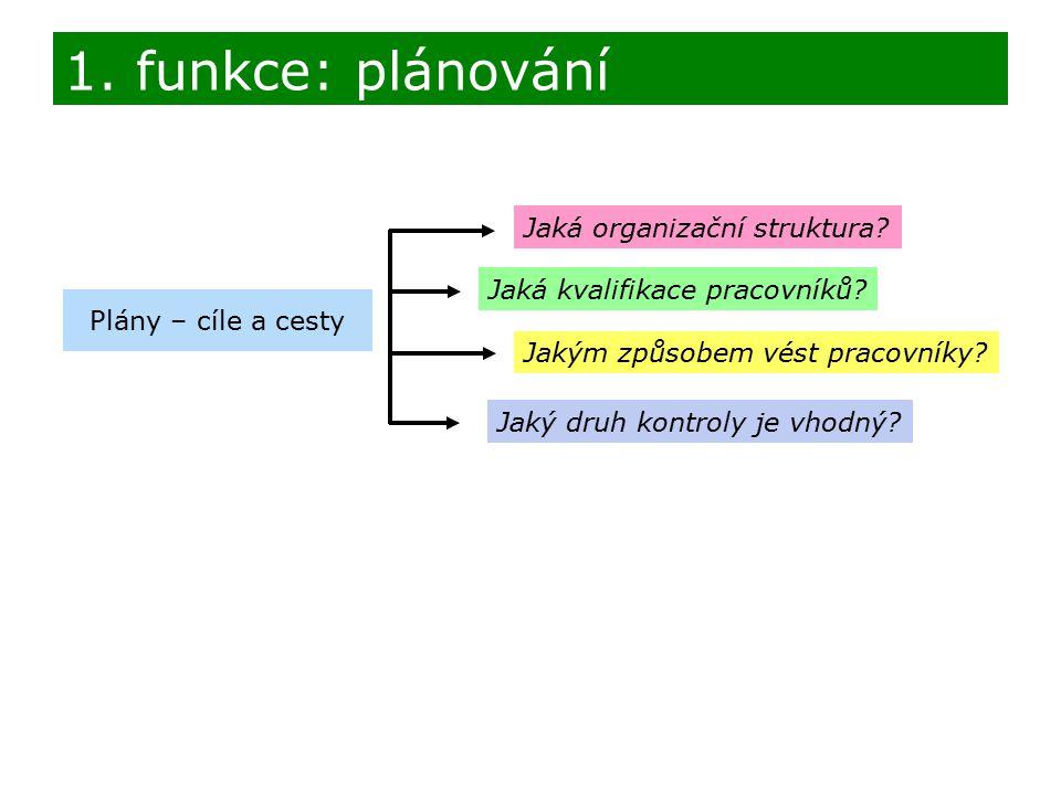 Plány – cíle a cesty Jaká organizační struktura.Jaká kvalifikace pracovníků.