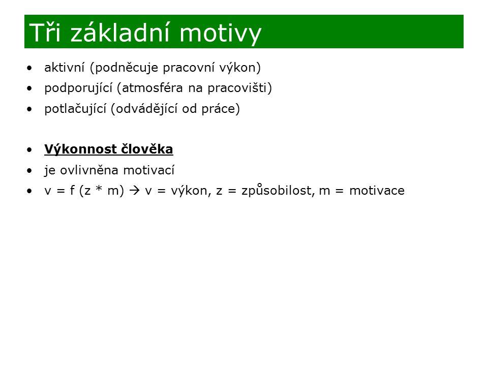 aktivní (podněcuje pracovní výkon) podporující (atmosféra na pracovišti) potlačující (odvádějící od práce) Výkonnost člověka je ovlivněna motivací v = f (z * m)  v = výkon, z = způsobilost, m = motivace Tři základní motivy