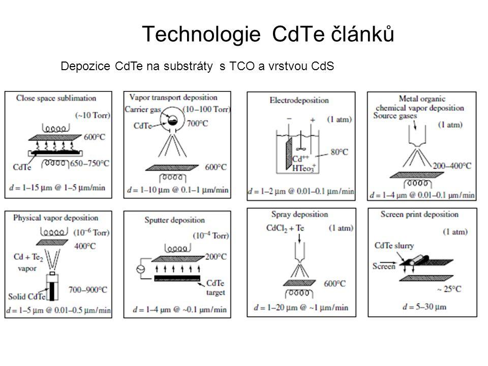 Technologie CdTe článků Depozice CdTe na substráty s TCO a vrstvou CdS