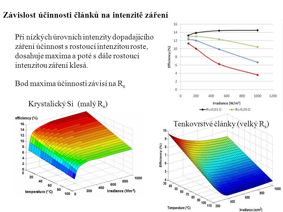 Závislost účinnosti článků na intenzitě záření Při nízkých úrovních intenzity dopadajícího záření účinnost s rostoucí intenzitou roste, dosahuje maxim