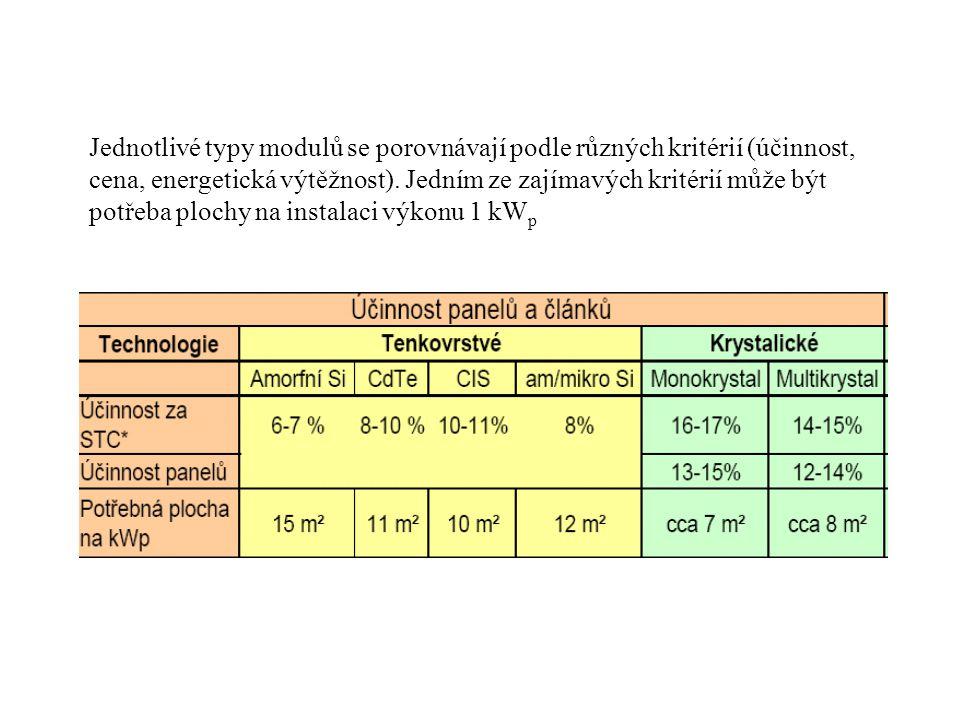 Jednotlivé typy modulů se porovnávají podle různých kritérií (účinnost, cena, energetická výtěžnost). Jedním ze zajímavých kritérií může být potřeba p