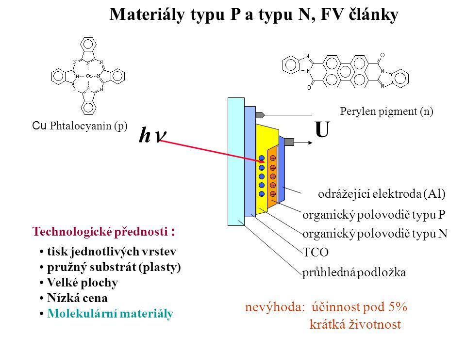 Materiály typu P a typu N, FV články Perylen pigment (n) Cu Phtalocyanin (p) odrážející elektroda (Al) organický polovodič typu P TCO průhledná podlož