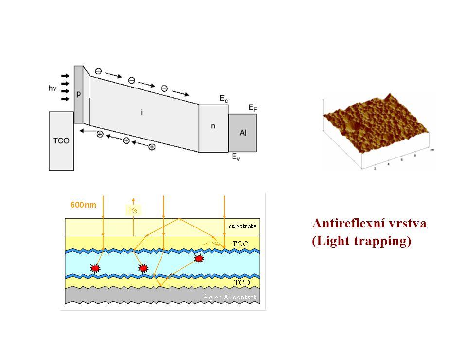 Antireflexní vrstva (Light trapping)
