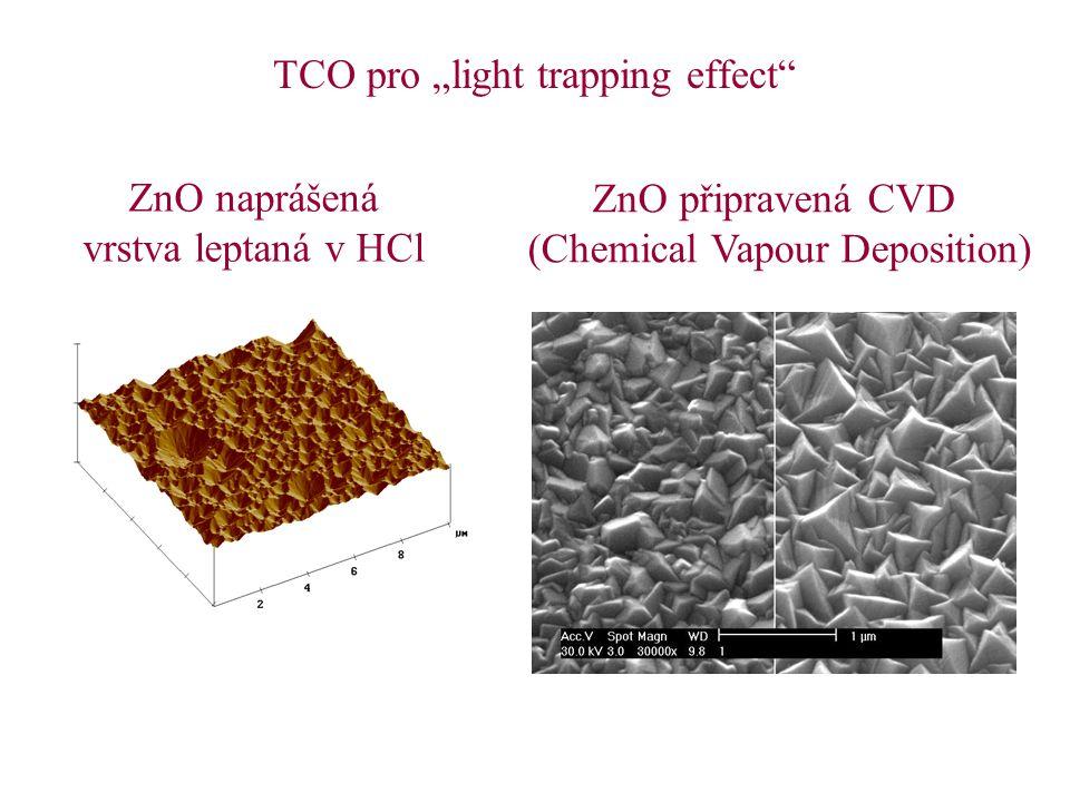 """TCO pro """"light trapping effect"""" ZnO naprášená vrstva leptaná v HCl ZnO připravená CVD (Chemical Vapour Deposition)"""