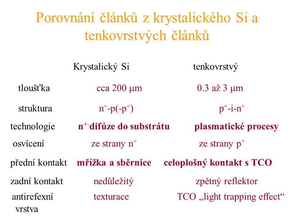 Porovnání článků z krystalického Si a tenkovrstvých článků Krystalický Si tenkovrstvý struktura n + -p(-p + ) p + -i-n + přední kontakt mřížka a sběrn