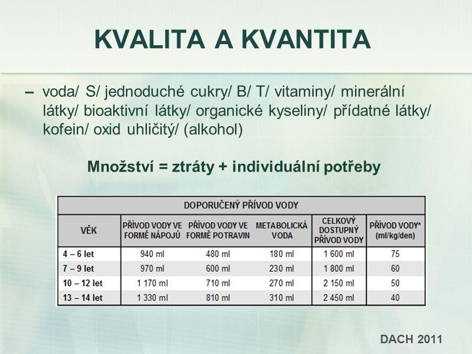 KVALITA A KVANTITA – voda/ S/ jednoduché cukry/ B/ T/ vitaminy/ minerální látky/ bioaktivní látky/ organické kyseliny/ přídatné látky/ kofein/ oxid uhličitý/ (alkohol) Množství = ztráty + individuální potřeby DACH 2011