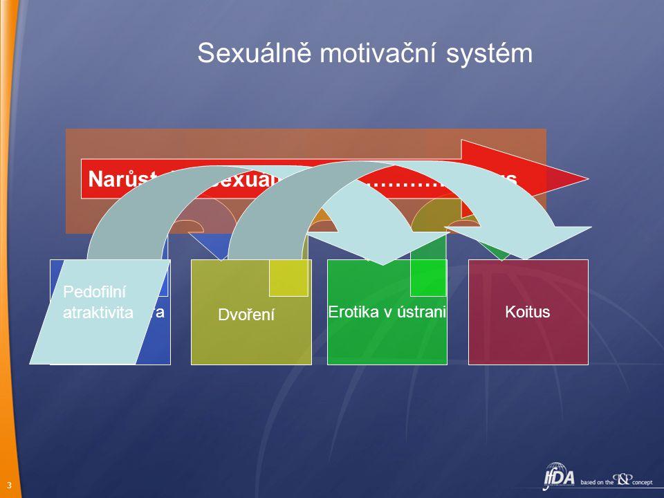 3 Sexuálně motivační systém Výběr partnera Dvoření Erotika v ústraniKoitus Narůstající sexuální chuť ………… koitus Pedofilní atraktivita