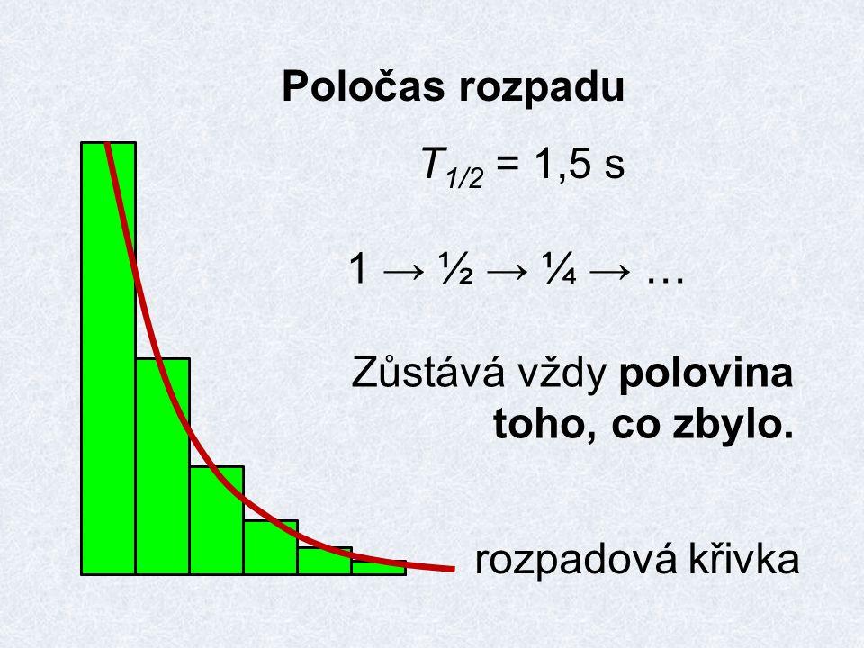 Poločas rozpadu T 1/2 = 1,5 s 1 → ½ → ¼ → … Zůstává vždy polovina toho, co zbylo. rozpadová křivka