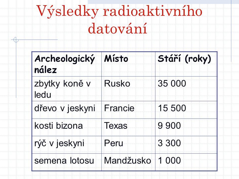 Výsledky radioaktivního datování Archeologický nález MístoStáří (roky) zbytky koně v ledu Rusko35 000 dřevo v jeskyniFrancie15 500 kosti bizonaTexas9