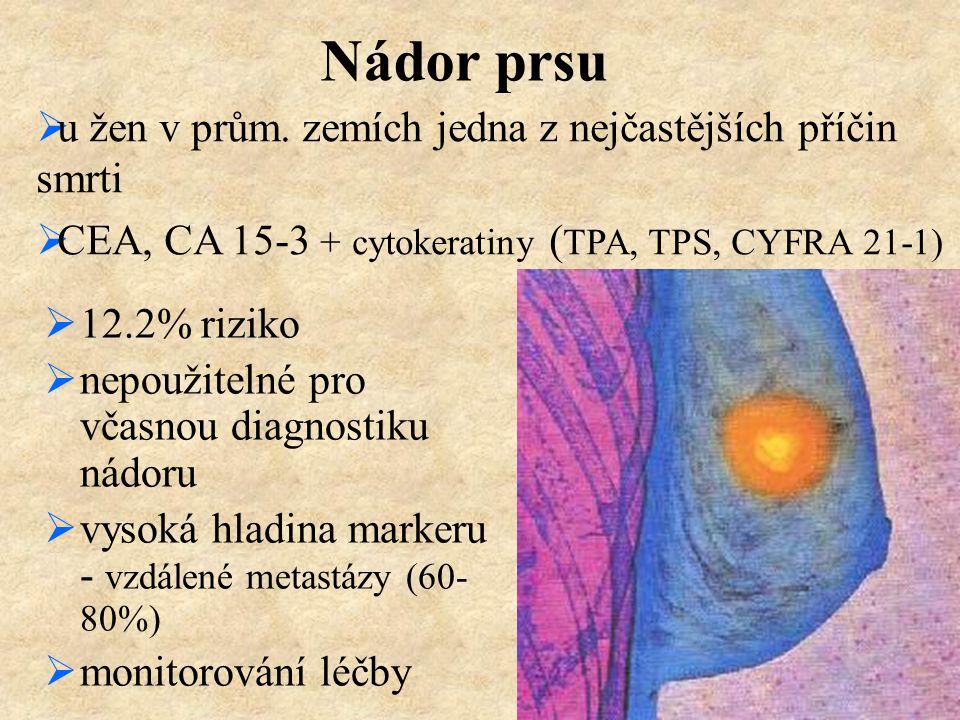 Nádor prsu  12.2% riziko  nepoužitelné pro včasnou diagnostiku nádoru  vysoká hladina markeru - vzdálené metastázy (60- 80%)  monitorování léčby 