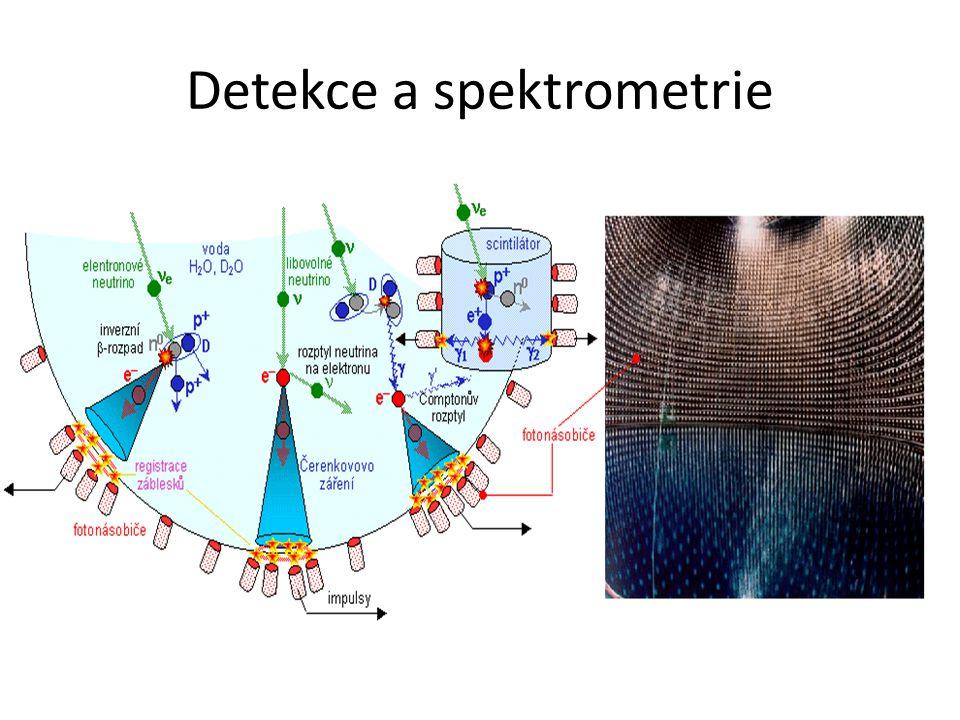 Druhy záření Záření  je proud jader helia.Záření  je proud elektronů.