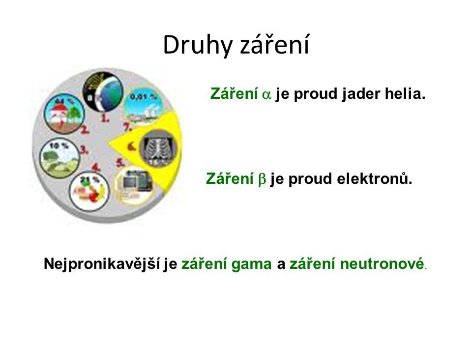 Druhy záření Záření  je proud jader helia. Záření  je proud elektronů. Nejpronikavější je záření gama a záření neutronové.