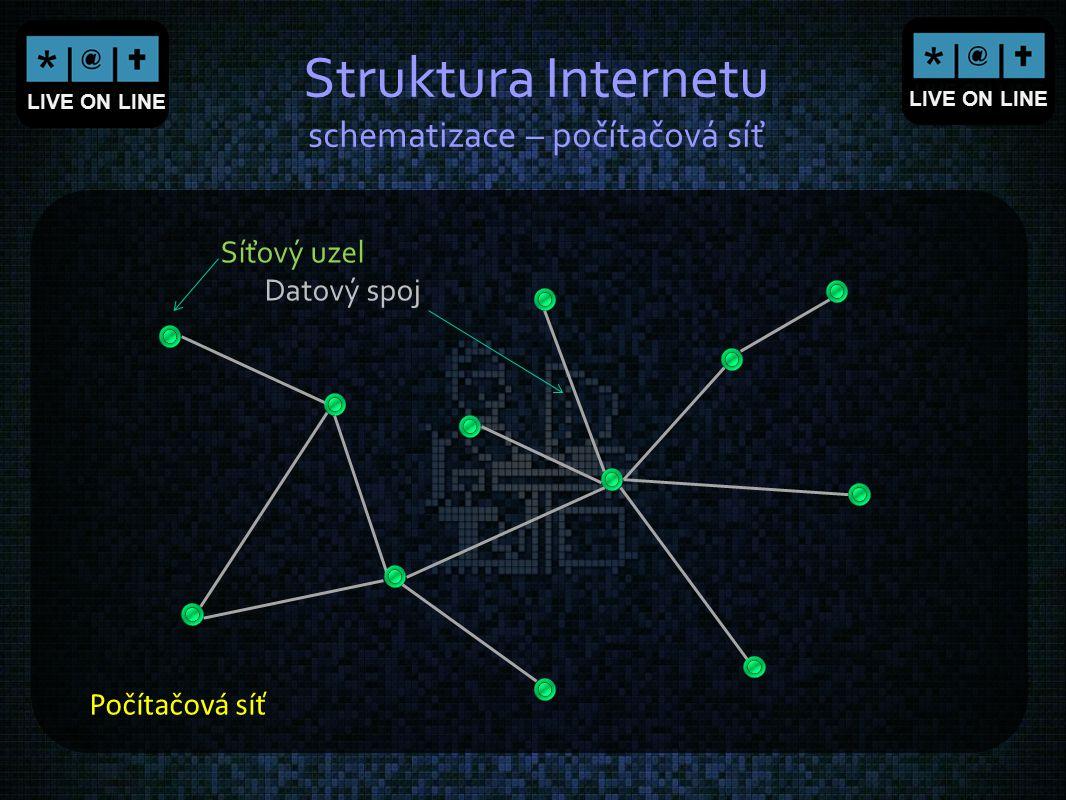 LIVE ON LINE Struktura Internetu schematizace – počítačová síť Počítačová síť Síťový uzel Datový spoj