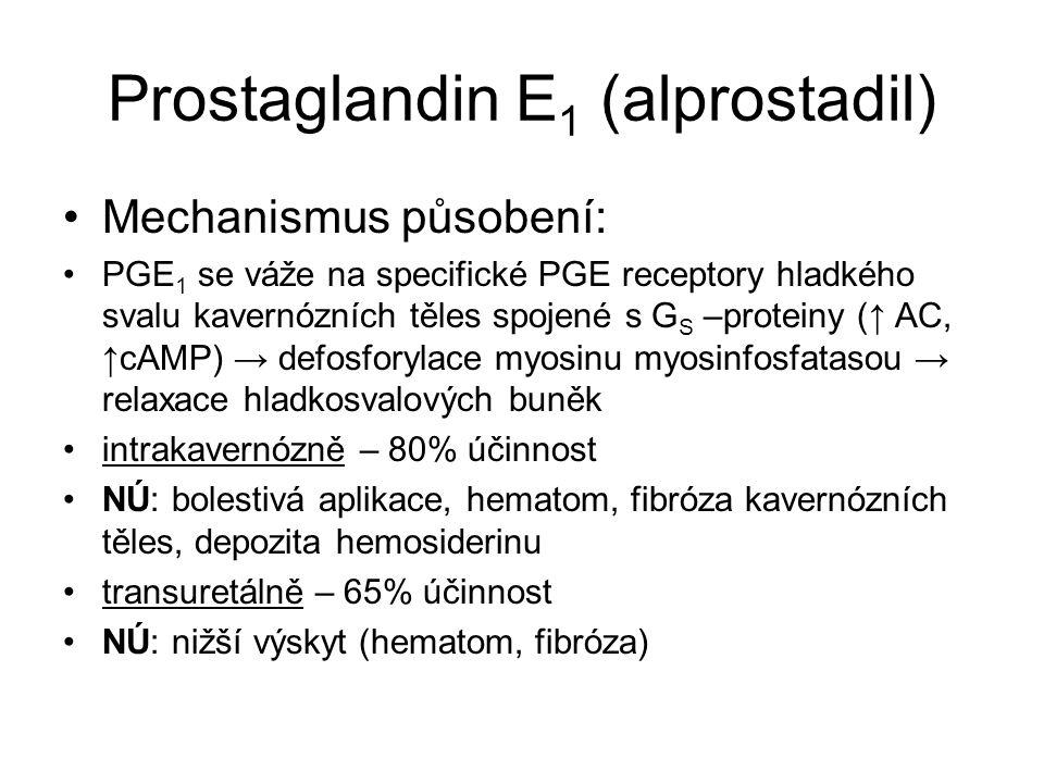 Prostaglandin E 1 (alprostadil) Mechanismus působení: PGE 1 se váže na specifické PGE receptory hladkého svalu kavernózních těles spojené s G S –proteiny (↑ AC, ↑cAMP) → defosforylace myosinu myosinfosfatasou → relaxace hladkosvalových buněk intrakavernózně – 80% účinnost NÚ: bolestivá aplikace, hematom, fibróza kavernózních těles, depozita hemosiderinu transuretálně – 65% účinnost NÚ: nižší výskyt (hematom, fibróza)