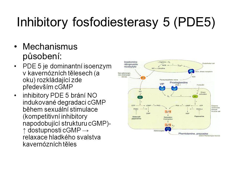 Inhibitory fosfodiesterasy 5 (PDE5) Mechanismus působení: PDE 5 je dominantní isoenzym v kavernózních tělesech (a oku) rozkládající zde především cGMP inhibitory PDE 5 brání NO indukované degradaci cGMP během sexuální stimulace (kompetitivní inhibitory napodobující strukturu cGMP)- ↑ dostupnosti cGMP → relaxace hladkého svalstva kavernózních těles