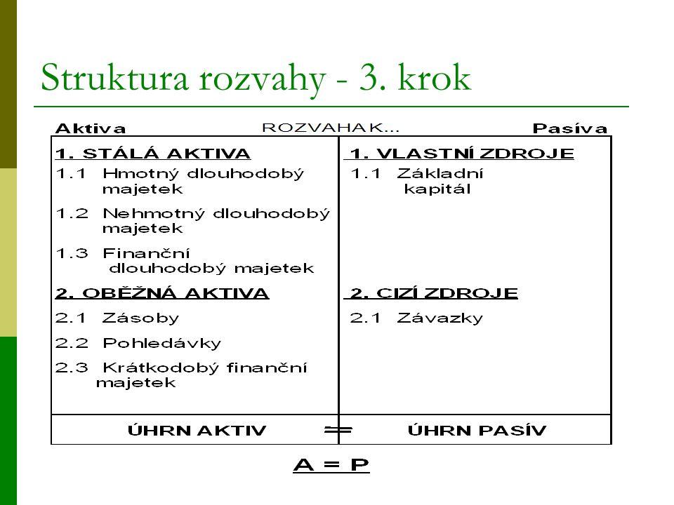 Struktura rozvahy - 3. krok
