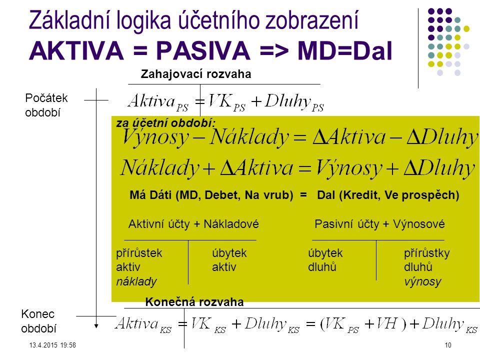 za účetní období: Má Dáti (MD, Debet, Na vrub) = Dal (Kredit, Ve prospěch) Aktivní účty + Nákladové Pasivní účty + Výnosové přírůstekúbytekúbytek přírůstky aktivaktivdluhůdluhů nákladyvýnosy Základní logika účetního zobrazení AKTIVA = PASIVA => MD=Dal Počátek období Konec období Konečná rozvaha Zahajovací rozvaha 13.4.2015 19:5910