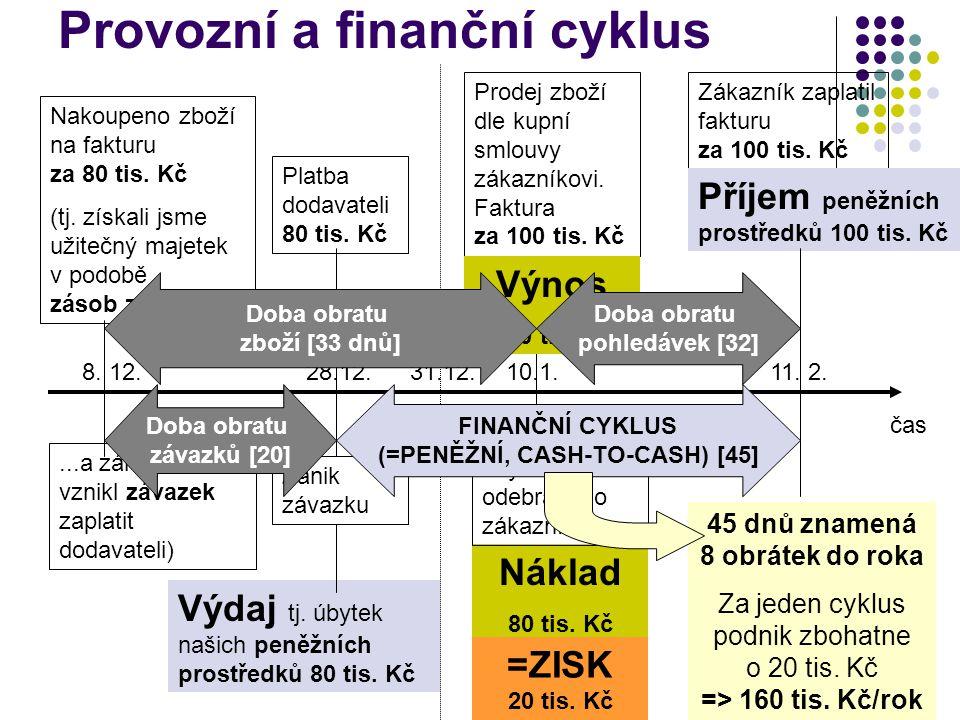Provozní a finanční cyklus čas Nakoupeno zboží na fakturu za 80 tis.