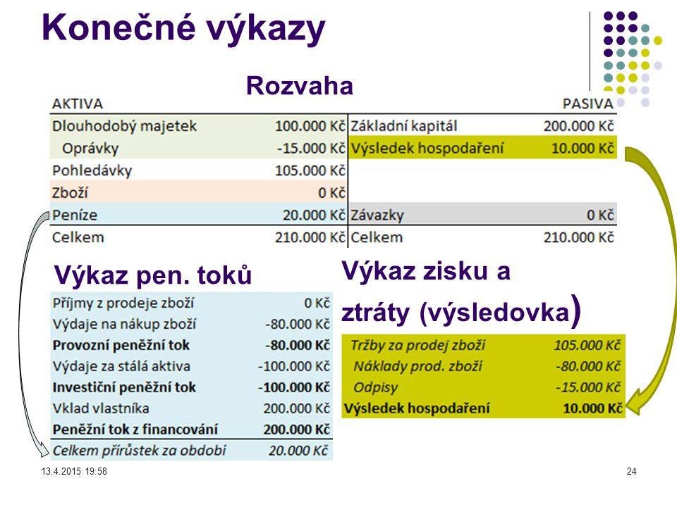 Konečné výkazy Výkaz zisku a ztráty (výsledovka ) Rozvaha Výkaz pen. toků 13.4.2015 19:5924