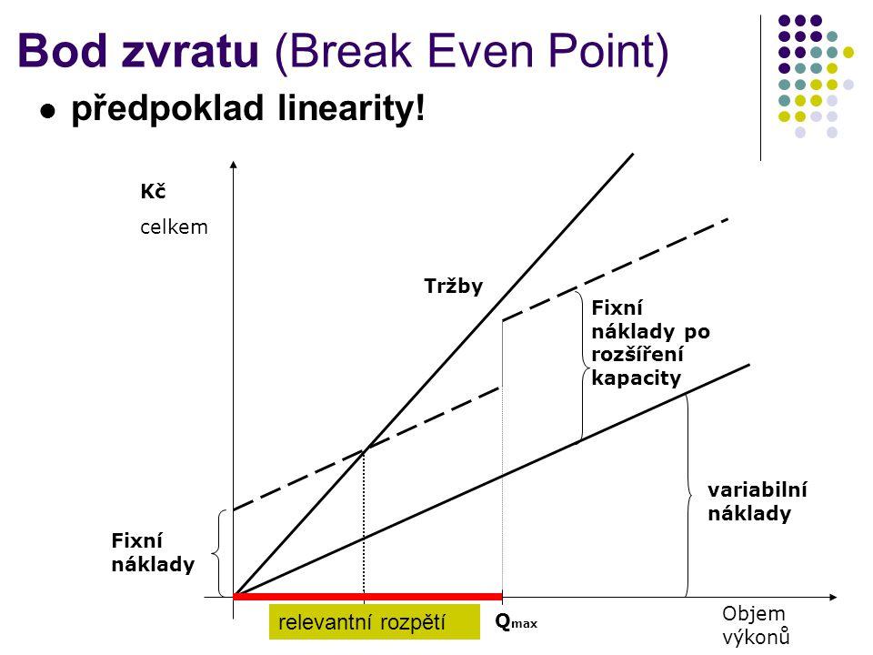 Bod zvratu (Break Even Point) předpoklad linearity! Kč celkem Objem výkonů variabilní náklady Fixní náklady Q max Fixní náklady po rozšíření kapacity