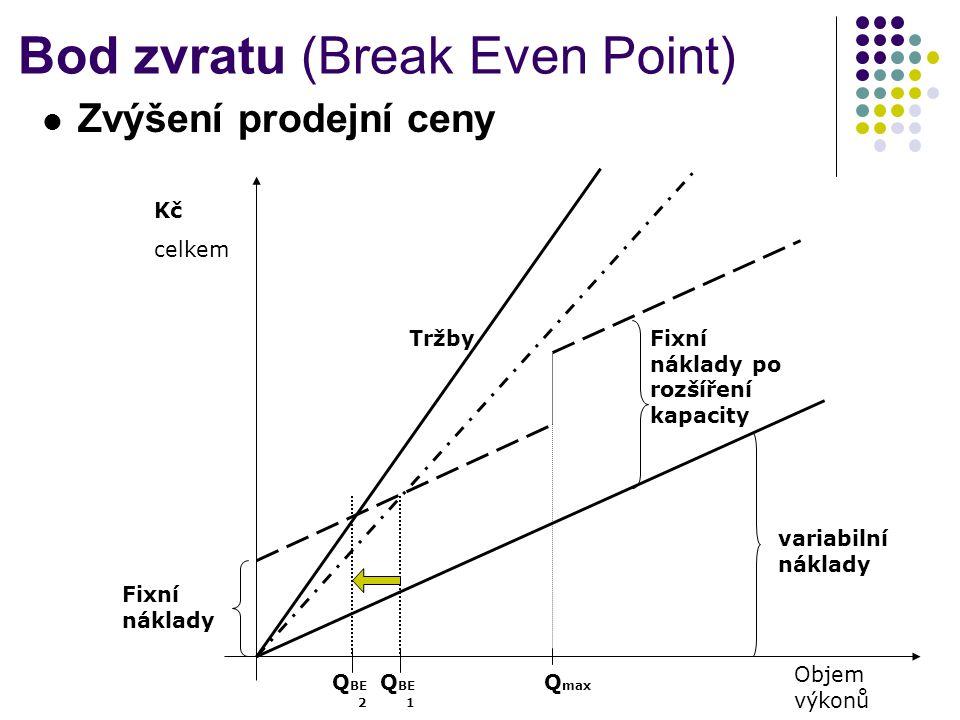 Bod zvratu (Break Even Point) Zvýšení prodejní ceny Kč celkem Objem výkonů variabilní náklady Fixní náklady Q max Fixní náklady po rozšíření kapacity Q BE 1 Tržby Q BE 2