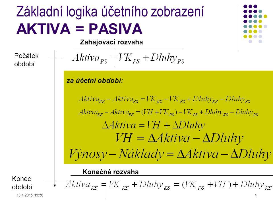 za účetní období: Základní logika účetního zobrazení AKTIVA = PASIVA Počátek období Konec období Konečná rozvaha Zahajovací rozvaha 13.4.2015 19:594