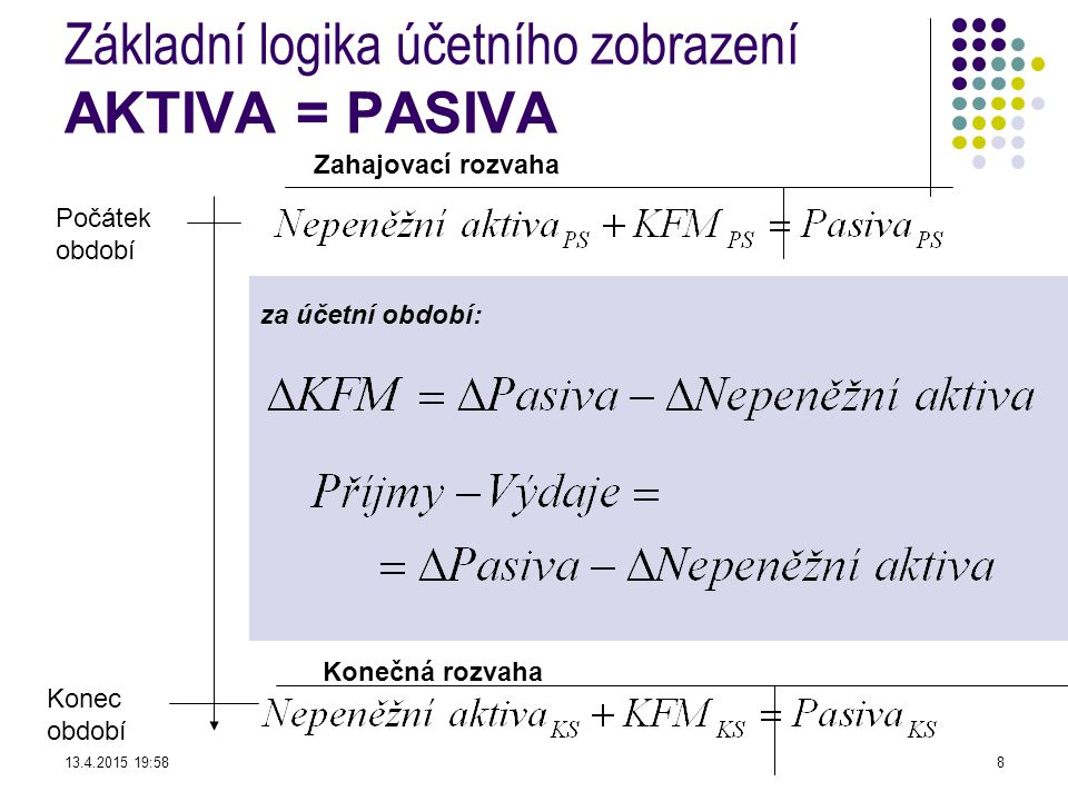 za účetní období: Základní logika účetního zobrazení AKTIVA = PASIVA Počátek období Konec období Konečná rozvaha Zahajovací rozvaha 13.4.2015 19:598
