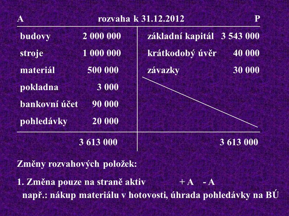 A rozvaha k 31.12.2012 P budovy2 000 000 stroje1 000 000 materiál 500 000 pokladna 3 000 bankovní účet 90 000 pohledávky 20 000 základní kapit.3 543 000 krátkodobý úvěr 40 000 závazky 30 000 3 613 000 Př.: odběratel uhradil fakturu, na BÚ přišlo 14 000 pohledávky se sníží o 14 000 - A běžný účet se zvýší o 14 000 + A 6 000 104 000