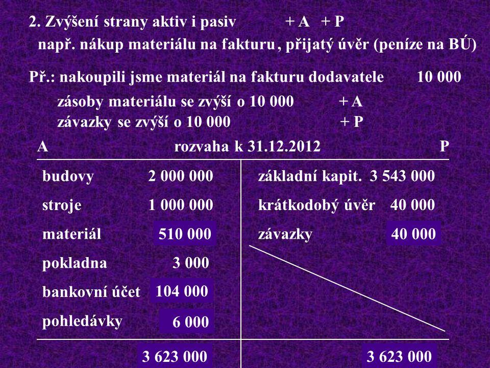 3.Snížení strany aktiv i pasiv - A - P např.