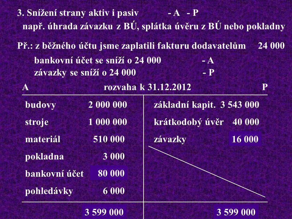 3. Snížení strany aktiv i pasiv - A - P např.