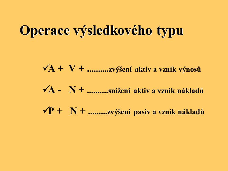 Operace výsledkového typu A + V +.......... zvýšení aktiv a vznik výnosů A - N +.......... snížení aktiv a vznik nákladů P + N +......... zvýšení pasi